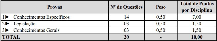 provas objetivas 1 24 - Processo Seletivo Prefeitura Municipal de São João do Oeste: Inscrições abertas