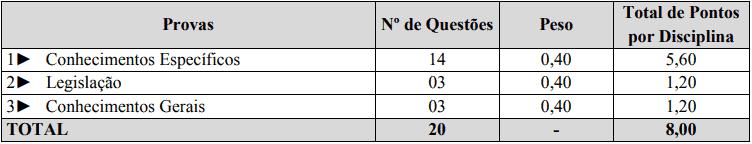 provas objetivas 1 25 - Processo Seletivo Prefeitura Municipal de São João do Oeste: Inscrições abertas