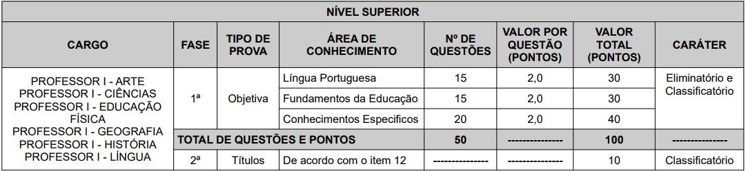 provas objetivas 1 45 - Concurso Prefeitura de Teresópolis RJ: Inscrições abertas