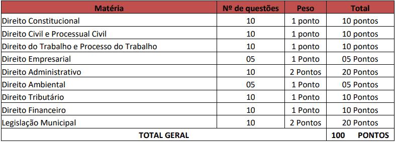 provas objetivas 1 5 - Concurso Barra do Bugres MT: Inscrições abertas com 173 vagas