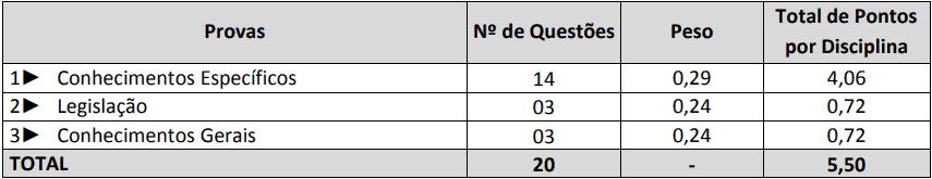 provas objetivas 1 7 - Concurso Prefeitura de Itapiranga SC