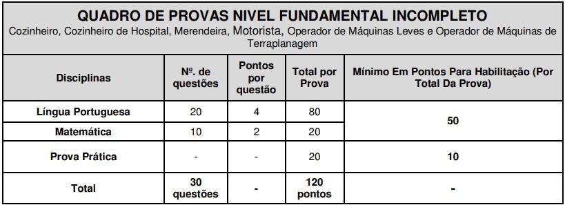 provas objetivas 1 70 - Concurso São José do Vale do Rio Preto RJ: Inscrições abertas
