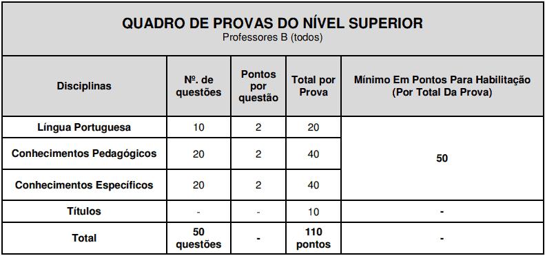 provas objetivas 1 75 - Concurso São José do Vale do Rio Preto RJ: Inscrições abertas