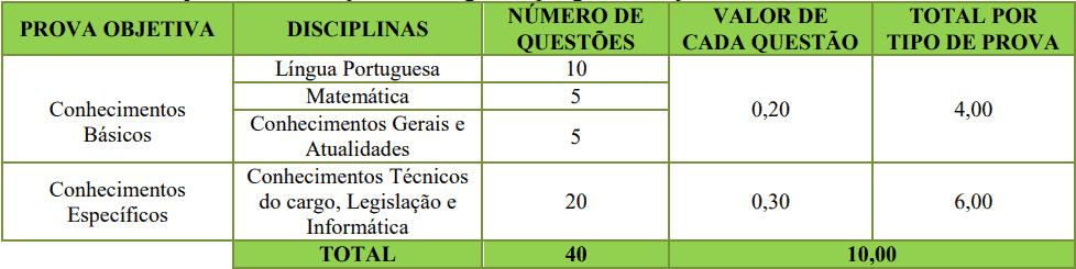 provas objetivas 1 77 - Processo Seletivo Prefeitura de Porto Belo (SC)
