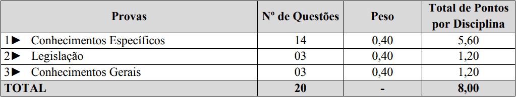provas objetivas 1 80 - Processo Seletivo Prefeitura de Santa Helena-SC: Provas dia 23/01/21