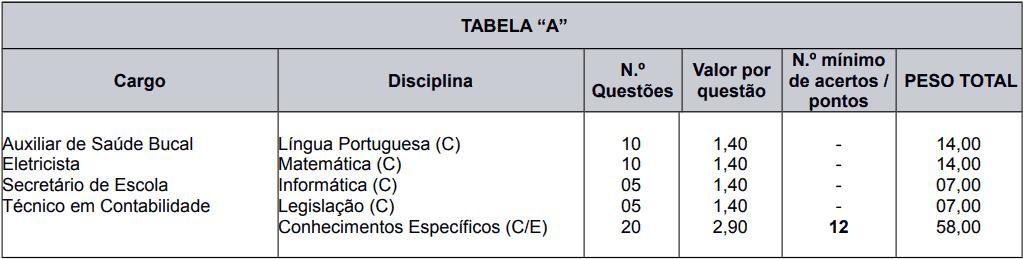 provas objetivas 1 81 - Processo Seletivo Caxias do Sul - RS: Provas dia 21 de fevereiro de 2021