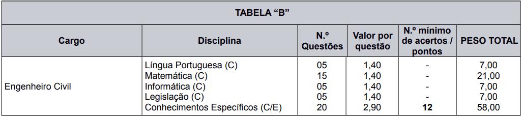 provas objetivas 1 82 - Processo Seletivo Caxias do Sul - RS: Provas dia 21 de fevereiro de 2021