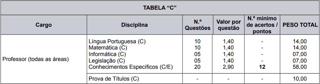 provas objetivas 1 83 - Processo Seletivo Caxias do Sul - RS: Provas dia 21 de fevereiro de 2021