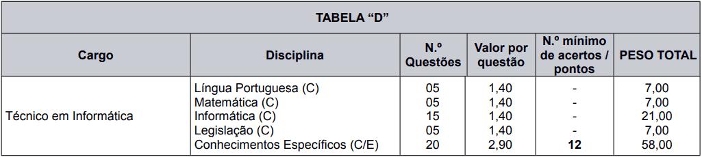 provas objetivas 1 84 - Processo Seletivo Caxias do Sul - RS: Provas dia 21 de fevereiro de 2021