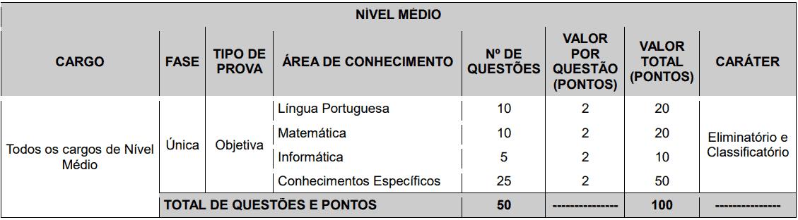 provas objetivas 1 88 - Concurso Prefeitura de Macaíba - RN: Inscrições abertas