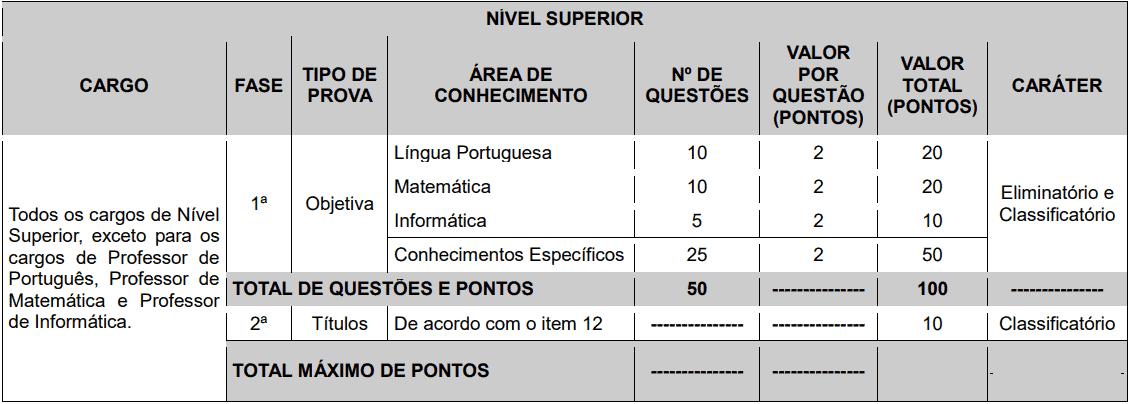 provas objetivas 1 89 - Concurso Prefeitura de Macaíba - RN: Inscrições abertas