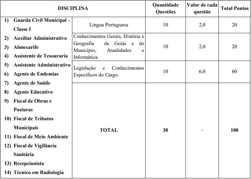 provas objetivas 1 9 - Concurso ISS Abadia de Goiás GO: Provas previstas para os dias 08 e 09 de maio de 2021