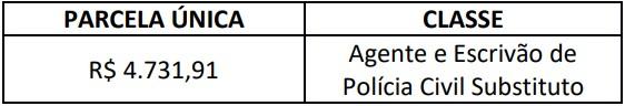remuneracao concurso pc rn - Concurso PC RN: Inscrições Abrem na Quarta (2/12). São 301 vagas!