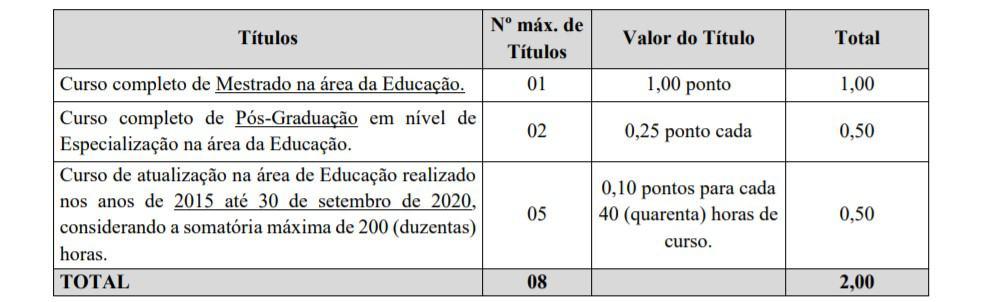 titulos - Concurso Prefeitura de São Miguel do Oeste SC