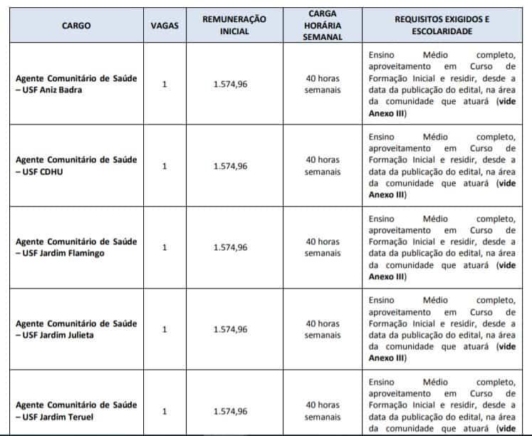 vagas01 - Concurso Prefeitura de Marília SP: Saiu o Edital para saúde comunitária