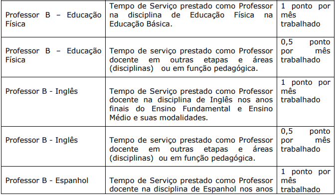 Avaliacao de experiencia profissional 1 5 - Processo Seletivo Prefeitura de Domingos Martins-ES