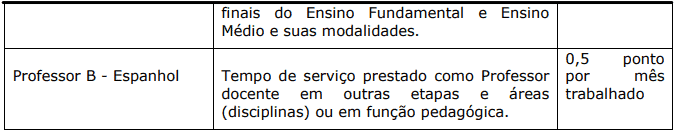 Avaliacao de experiencia profissional 1 6 - Processo Seletivo Prefeitura de Domingos Martins-ES