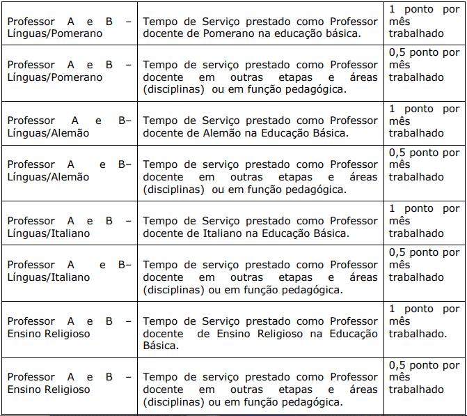 Avaliacao de experiencia profissional 1 7 - Processo Seletivo Prefeitura de Domingos Martins-ES