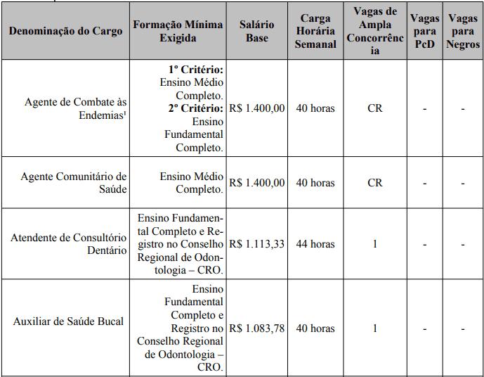 cargos 1 1 - Processo Seletivo Prefeitura de Bom Despacho-MG: Provas dia 24/01/21