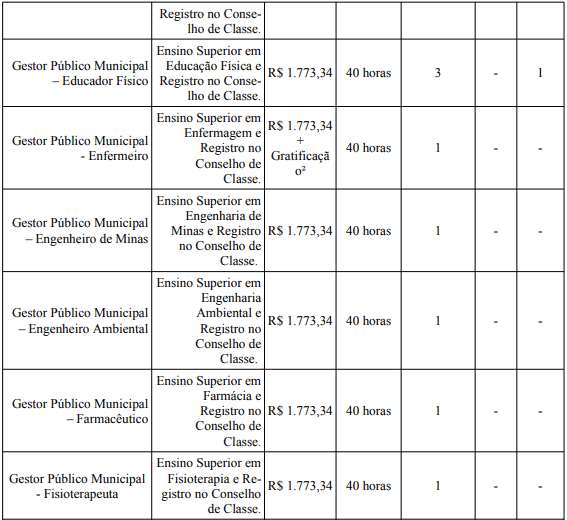 cargos 1 113 - Processo Seletivo Prefeitura de Bom Despacho - MG: Provas dia 24 de janeiro de 2021