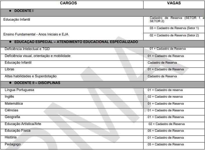 cargos 1 120 - Processo Seletivo Prefeitura de Anchieta (ES) com 37 vagas: Inscrições encerradas