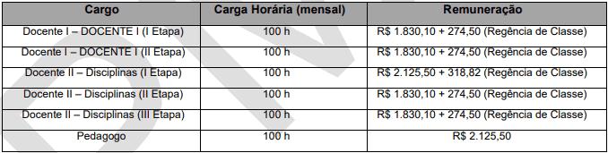 cargos 1 121 - Processo Seletivo Prefeitura de Anchieta (ES) com 37 vagas: Inscrições encerradas