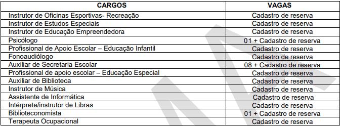 cargos 1 122 - Processo Seletivo Prefeitura de Anchieta (ES) com 37 vagas: Inscrições encerradas