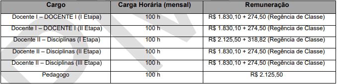 cargos 1 123 - Processo Seletivo Prefeitura de Anchieta (ES) com 37 vagas: Inscrições encerradas