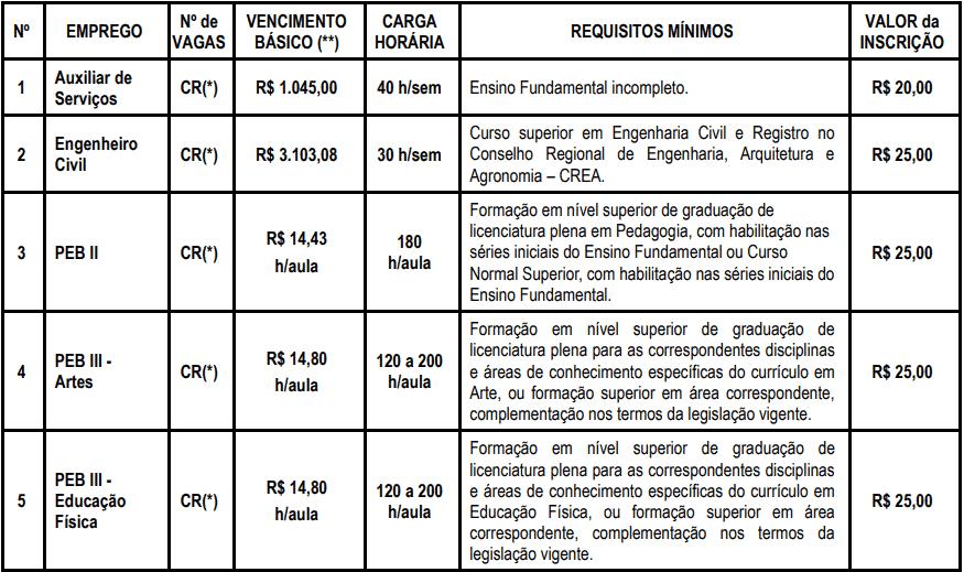 cargos 1 124 - Processo Seletivo Prefeitura de Capela do Alto - SP: Inscrições encerradas