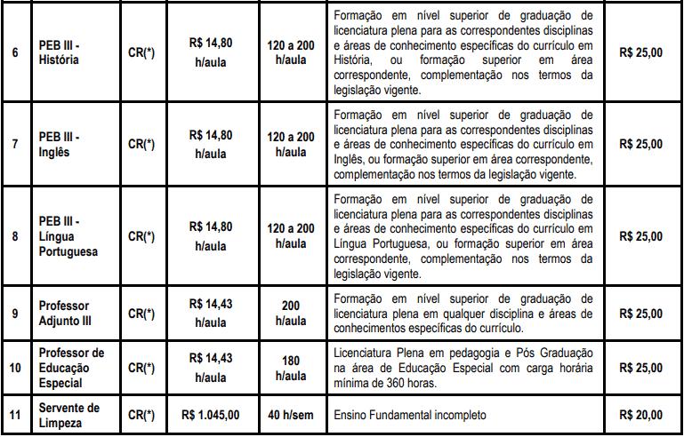 cargos 1 125 - Processo Seletivo Prefeitura de Capela do Alto - SP: Inscrições encerradas
