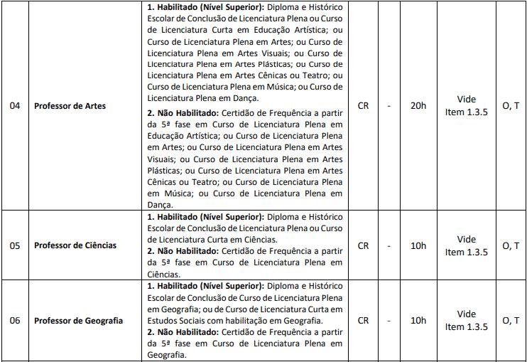 cargos 1 128 - Processo Seletivo Município de Ponte Serrada - SC: Inscrições Abertas