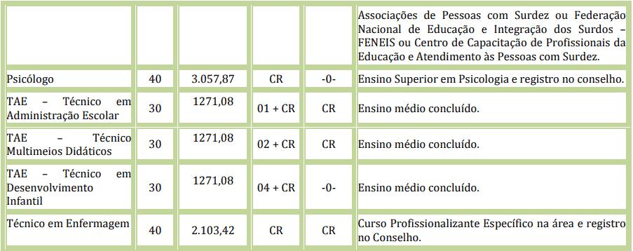cargos 1 13 - Processo Seletivo da Prefeitura de Pontes e Lacerda - MT: Provas dia 10/01/21