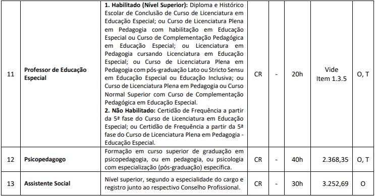 cargos 1 130 - Processo Seletivo Município de Ponte Serrada - SC: Inscrições Abertas
