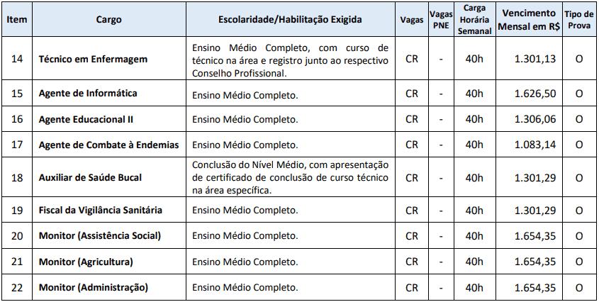 cargos 1 132 - Processo Seletivo Município de Ponte Serrada - SC: Inscrições Abertas