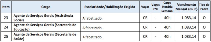 cargos 1 133 - Processo Seletivo Município de Ponte Serrada - SC: Inscrições Abertas