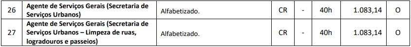 cargos 1 134 - Processo Seletivo Município de Ponte Serrada - SC: Inscrições Abertas