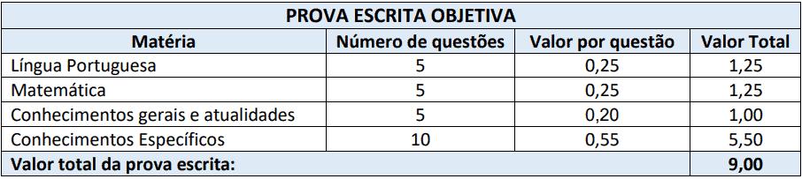 cargos 1 135 - Processo Seletivo Município de Ponte Serrada - SC: Inscrições Abertas