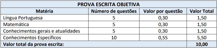 cargos 1 136 - Processo Seletivo Município de Ponte Serrada - SC: Inscrições Abertas