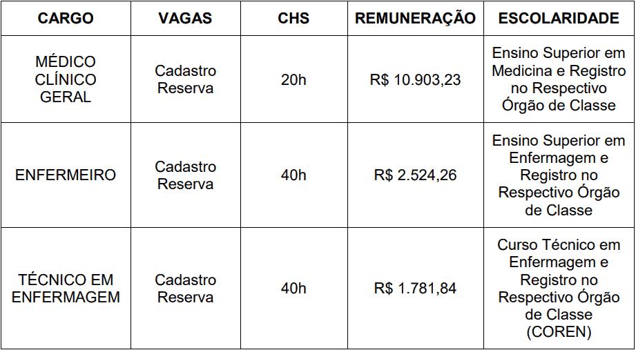 cargos 1 140 - Processo Seletivo Prefeitura de São Pedro do Iguaçu-PR