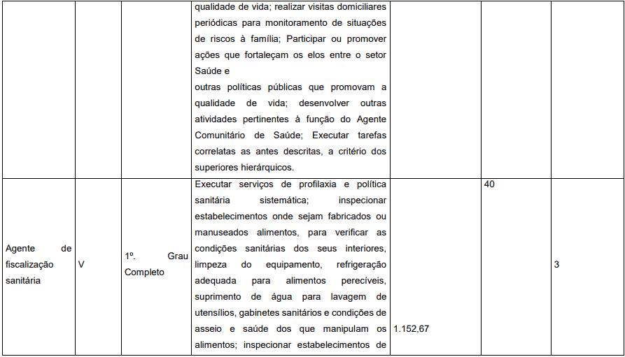 cargos 1 15 - Concurso Prefeitura de Pedrinópolis - MG: Inscrições abertas