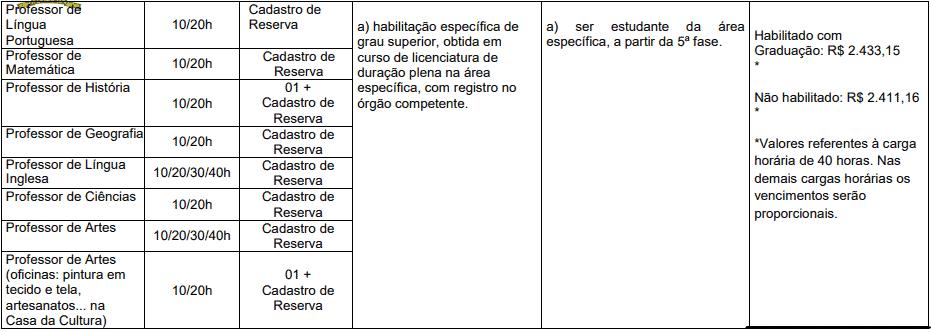 cargos 1 161 - Processo Seletivo Prefeitura de Herval d'Oeste - SC