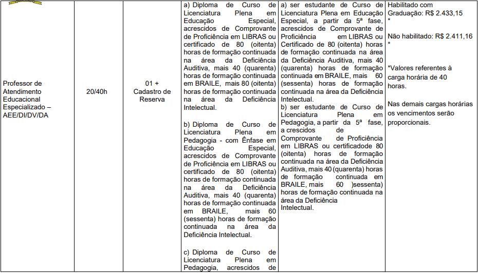 cargos 1 165 - Processo Seletivo Prefeitura de Herval d'Oeste - SC