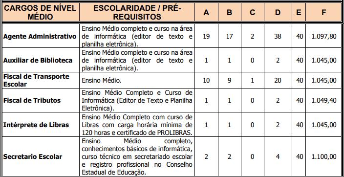cargos 1 170 - Concurso Prefeitura de Frecheirinha - CE: Provas dia 31/01/21
