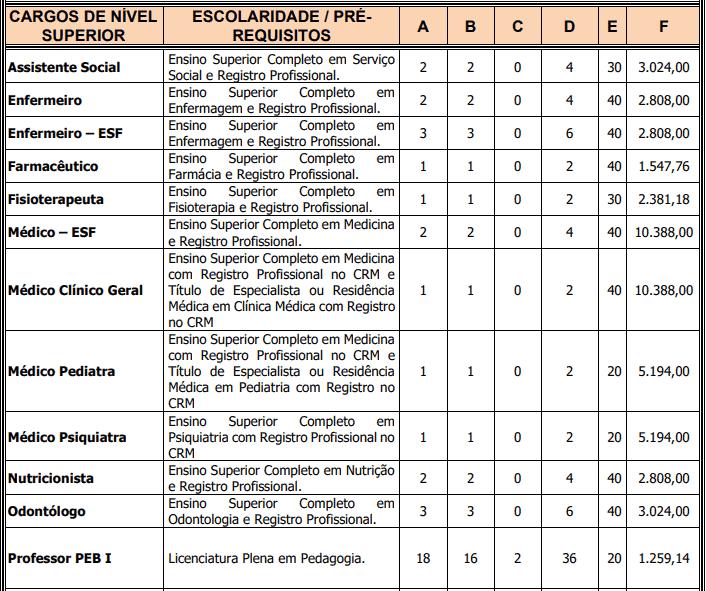 cargos 1 172 - Concurso Prefeitura de Frecheirinha - CE: Provas dia 31/01/21