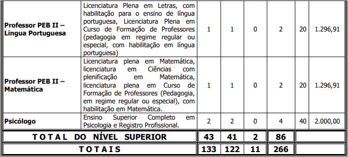 cargos 1 174 - Concurso Prefeitura de Frecheirinha - CE: Provas dia 31/01/21