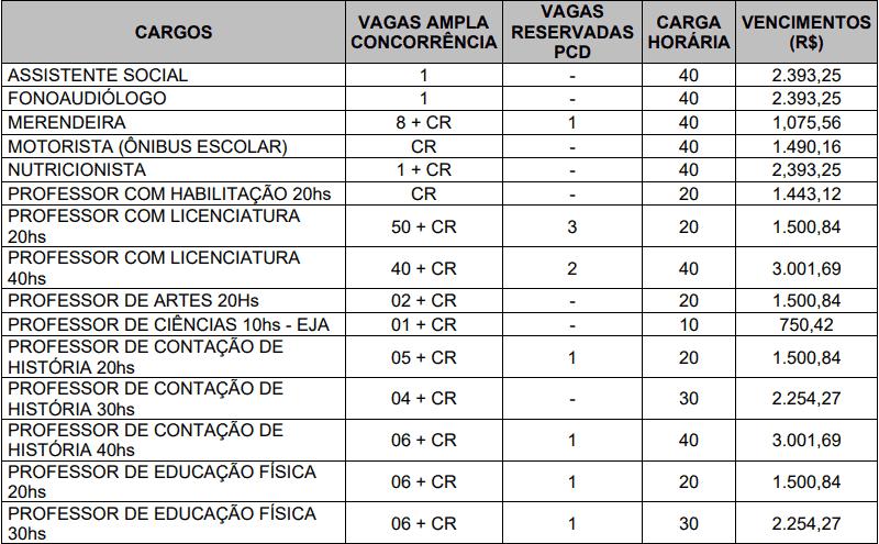 cargos 1 175 - Processo Seletivo Prefeitura de Garopaba-SC (166 vagas): Provas dia 10/01/21