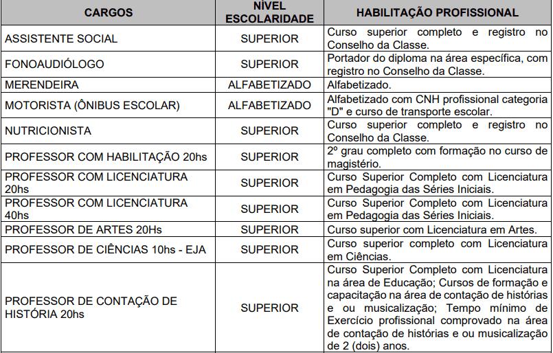 cargos 1 177 - Processo Seletivo Prefeitura de Garopaba-SC (166 vagas): Provas dia 10/01/21