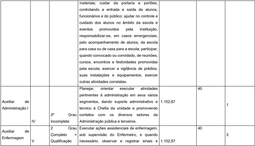 cargos 1 18 - Concurso Prefeitura de Pedrinópolis - MG: Inscrições abertas