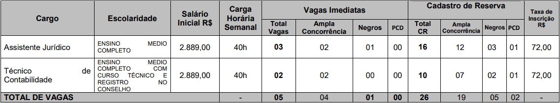 cargos 1 191 - Concurso CREMERJ: Inscrições encerradas