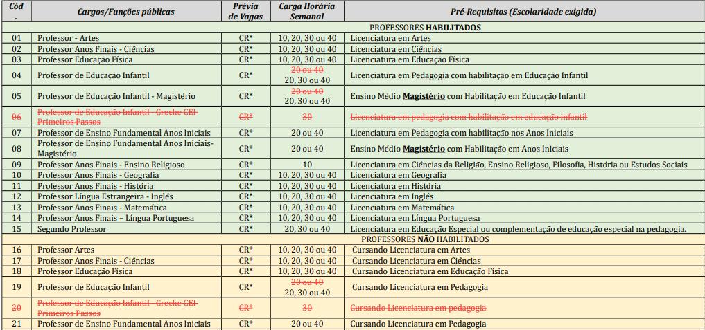 cargos 1 192 - Processo Seletivo Prefeitura de Salete-SC: Provas dia 10/01/21